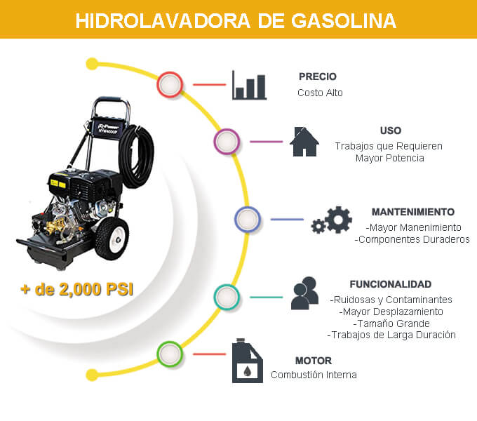 hidrolavadora de gasolina caracteristicas