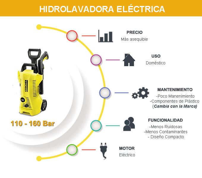 hidrolavadora electrica caracteristicas